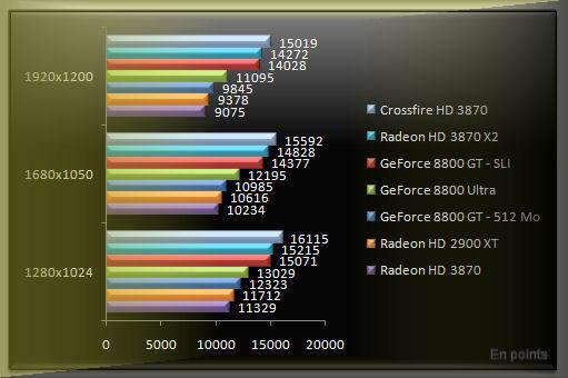Benchmark résultat 3dmark 2006 Radeon 3870 x2