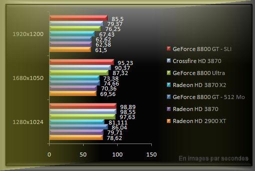 Benchmark Radeon 3870 Bioshock Unreal Engine