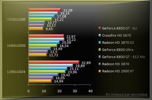 Benchmark Radeon 3870 Crysis