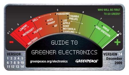 Greenpeace classement 2009