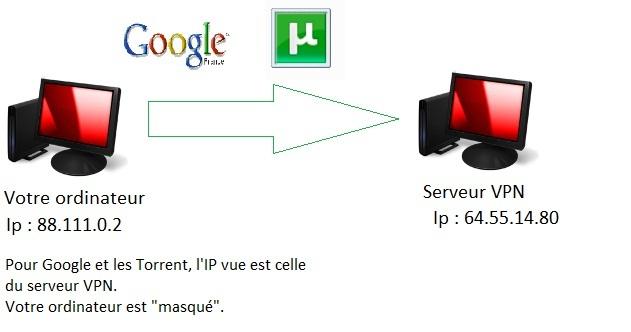 Schéma VPN