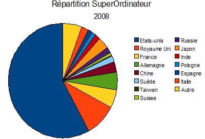SuperOrdinateur 2008